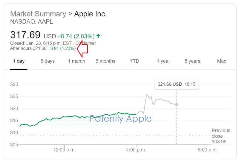2 x AAPL AFTER REPORTING RECORD REVENUE
