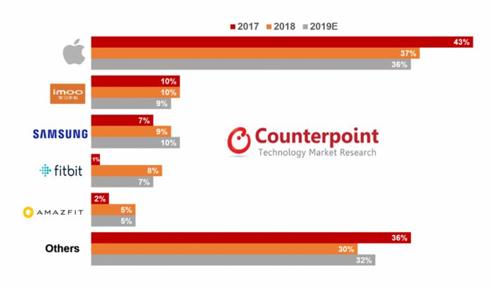 2 Counterpoint smartwatch chart