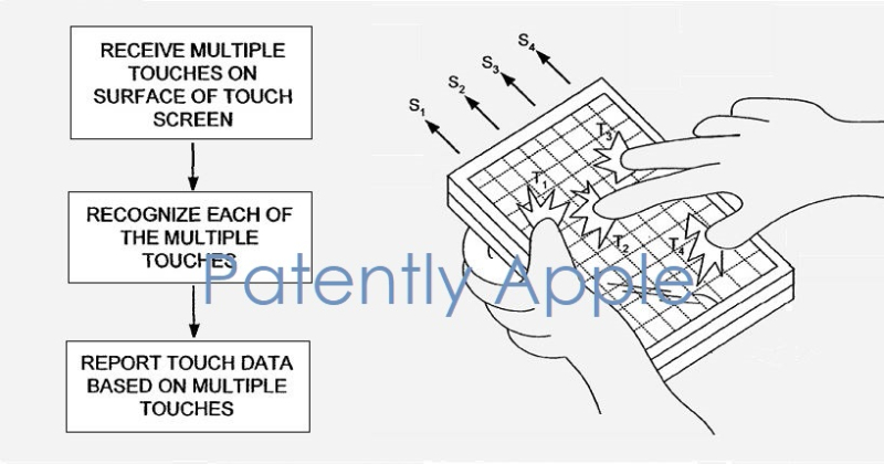 3 x Multitouch patent figures