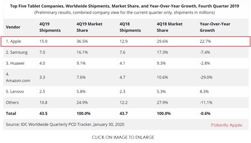 3 X  Tablets IDC chart Q4 2019
