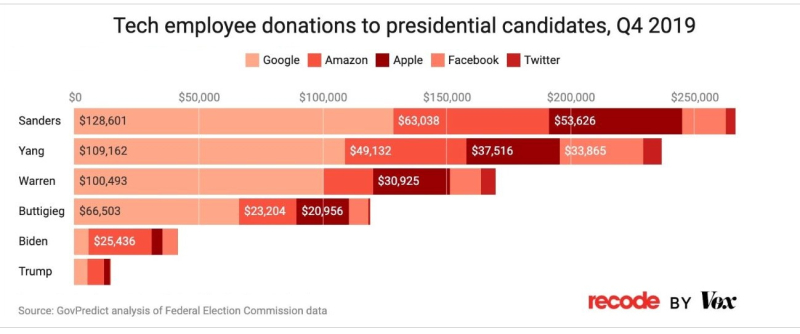 1 Extra donations from Apple to political candidates