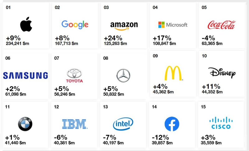 Top 15 Global Brands  Apple #1 for 2019