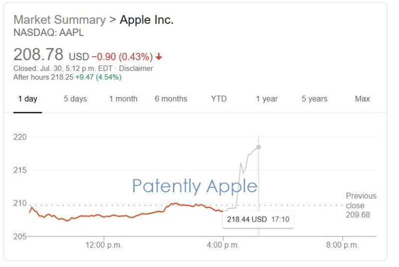 2 X AAPL after hours + 4.45%