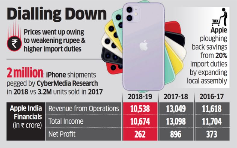 2 chart from ET India