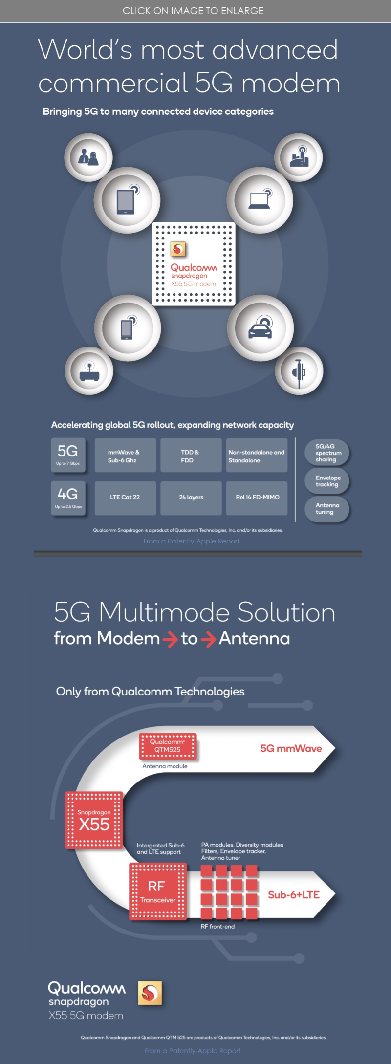 3 Qualcomm X55 5G Modem infographic
