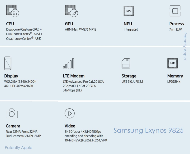 2 x cover Samsung's new CPU  the Exynos 9825 octa-core
