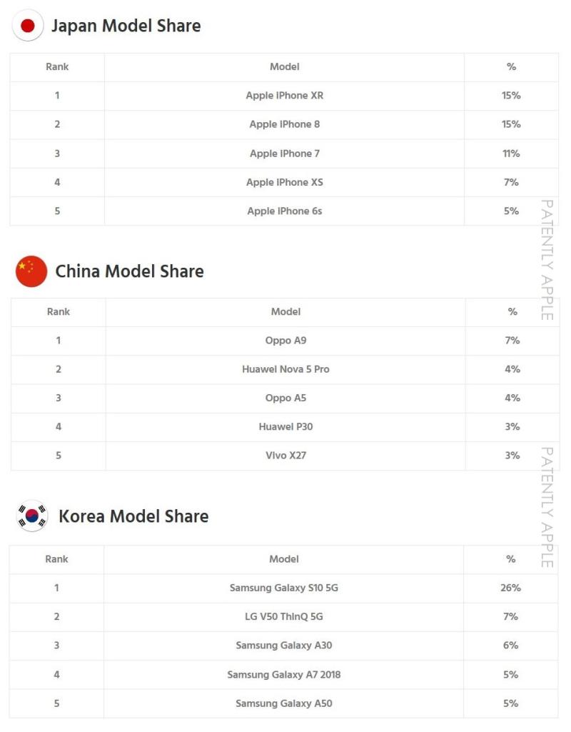 4 japan  china  korea q3 2019 top five phone models