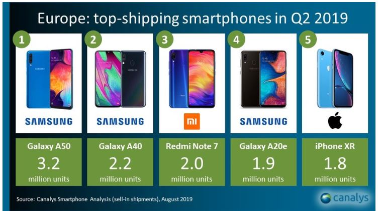 2 X Canalys top 5 smartphone models by shipments Q2 2019 in Europe