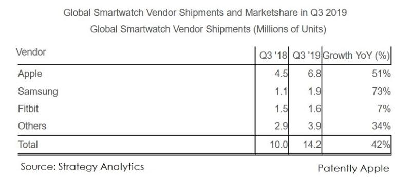 3 apple watch Q3 stats - Global - strategy analytics