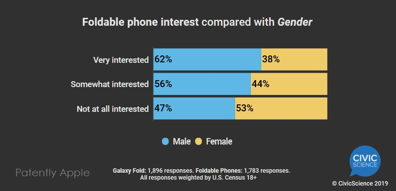 6x gender on interest in foldable phones