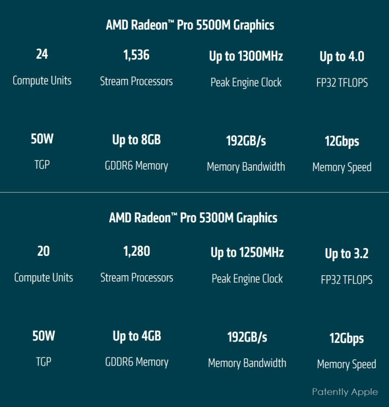 2 X5 - AMD INFO ON 5500M AND 5300M GPUs
