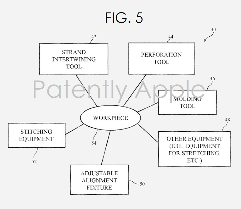 3 Apple Fabric Patent  Methodology fig. 5