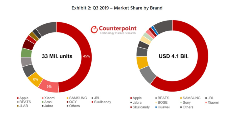 2 Counterpoint wearables q3 chart - apple #1