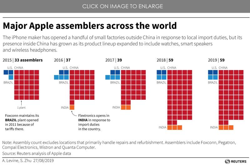 1 Extra  Reuter chart major apple assemblers