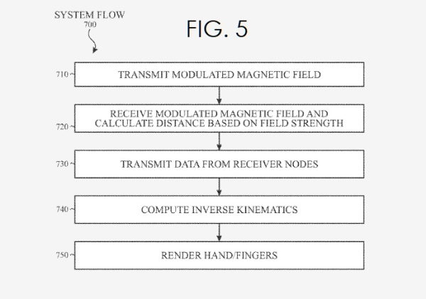 Apple Invents Magnetic Sensor Proximity Sensing for Accurate