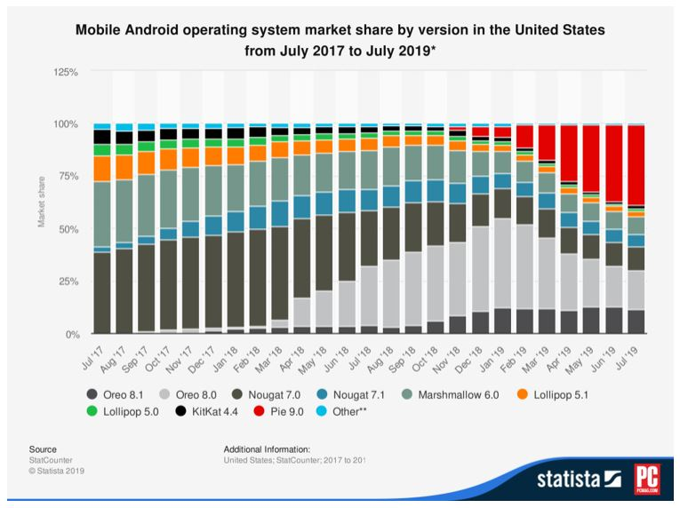 2 android os by version mess