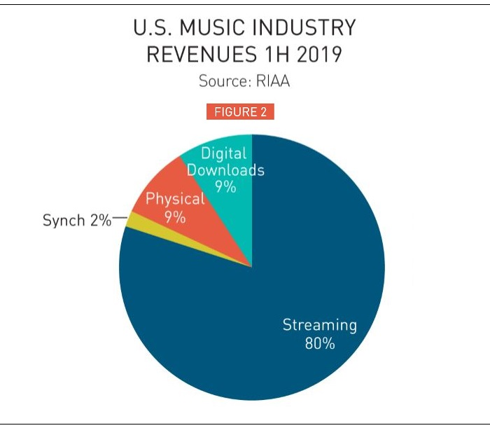 The Recording Industry Association of America reported Mid