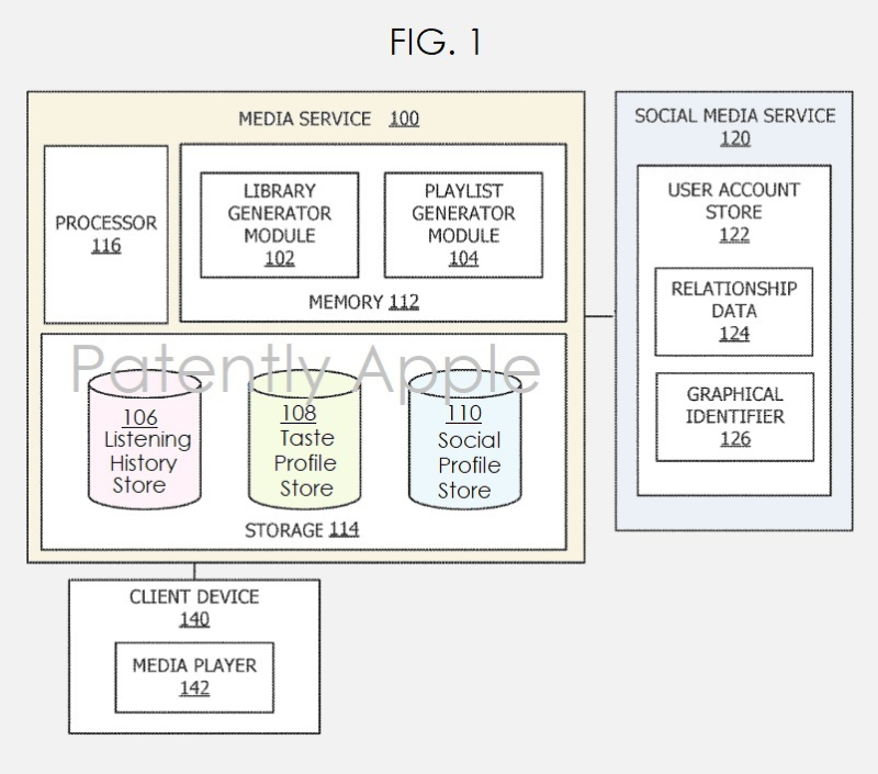 3.  Generating a customized social driven playlist fig. 1 system overview