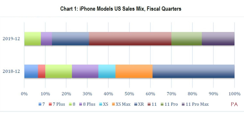 2 X CIRP IPHONE 11 CHART