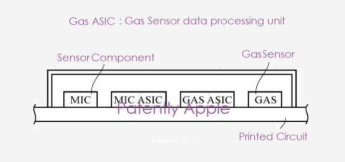 1 Cover gas sensors