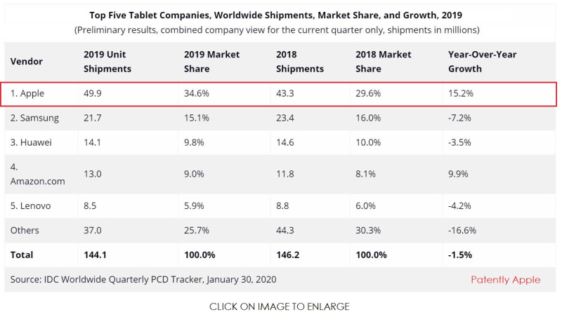 4 X IDC YEAR-OVER-YEAR GROWTH TABLETS 2019
