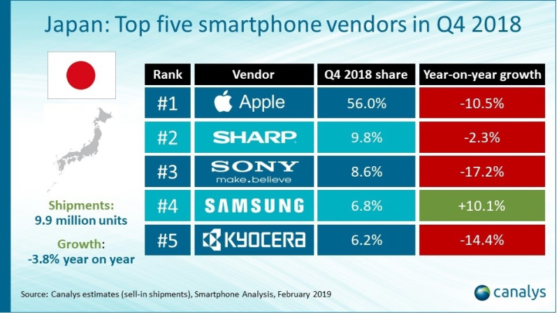 2 Canalys+smartphone+chart