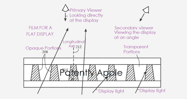 Apple wants to further protect your Privacy by integrating a privacy film into future flat or curved device displays