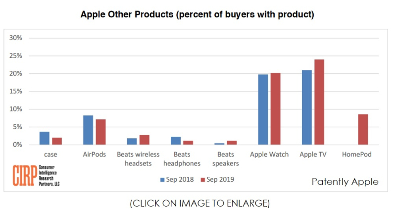 3 cirp chart 2 other products  Apple Q3 2019 calendar