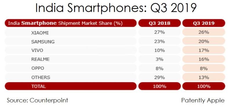 2 x India smartphones Q3 2019
