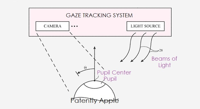 1 x Cover Gaze Prediction system for HMD device