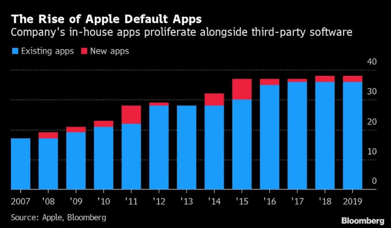 2 bloomberg chart of default apps