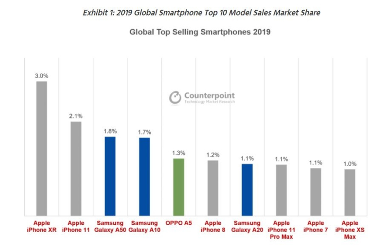 2 top 10 global phones Q4 2019