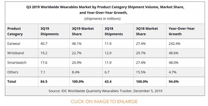 3 X IDC chart 2  wearables breakdown
