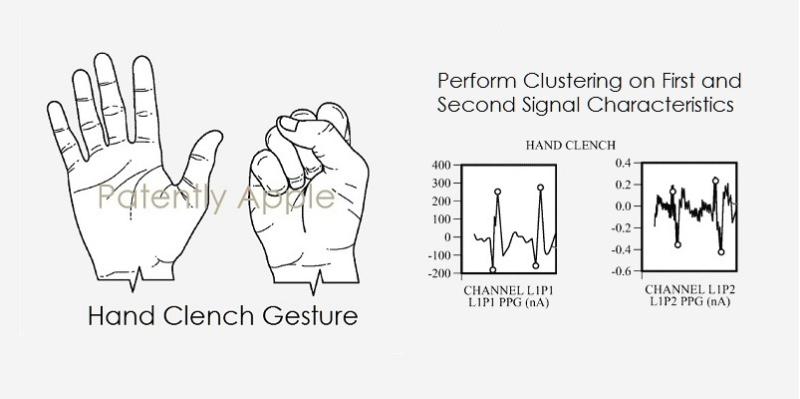1 coverX2  - apple watch hand gesture commands
