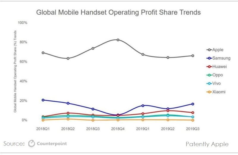 2 PROFIT CHART  APPLE LEADS IN SMARTPHONES