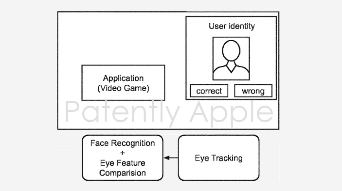 1 Cover Apple eye tracking system