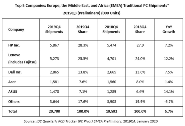 Pc Shipments In Europe The Middle East And Africa Grew In Q4 2019 With Apple Not Even Making The Top Five List Patently Apple
