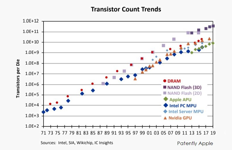 2 Transistor Count Trends