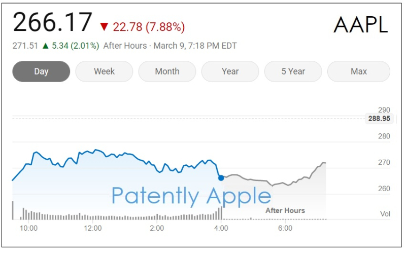2 X FINGAL - - AAPL rocky road today Mar 9  2020
