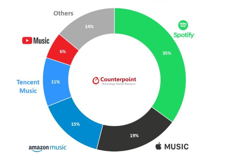 2 counterpoint streaming music chart