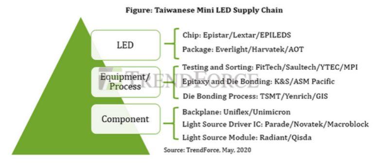 2 Taiwan micro-LED supply chain