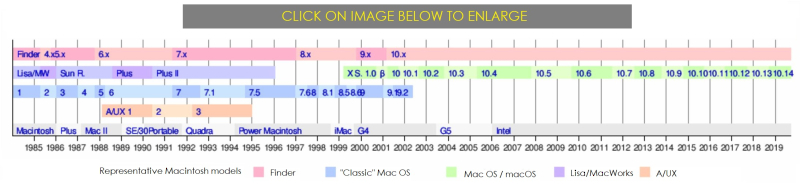 2 Apple chart from Sinofsky