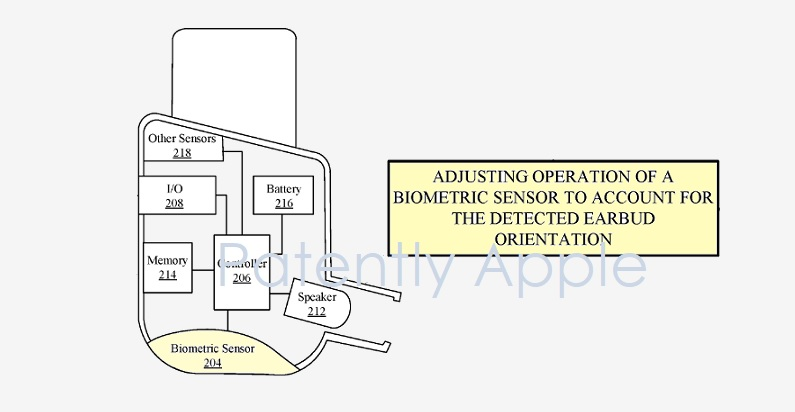 1 Cover earbuds patent  apple  biometrics
