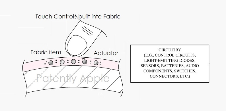 1 Cover - smart fabrics with actuators