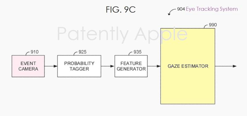 5 Gaze Estimator - fig. 9c  - Patently Apple
