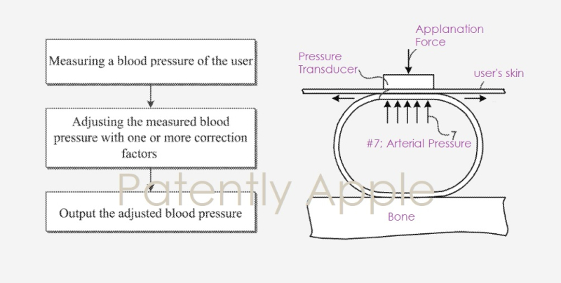 1 cover Apple Watch granted patent for blood pressure monitoring feature