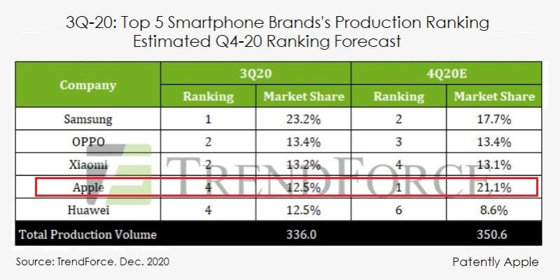 2 x TrendForce global smartphone stats Q320-4Q20
