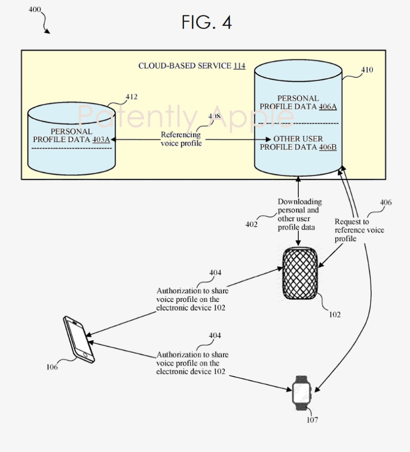 4 Apple patent fig. 4 multi-user device connected home