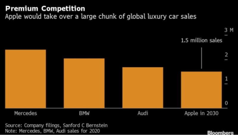 2 Bloomberg chart Apple vehicle sales by 2030