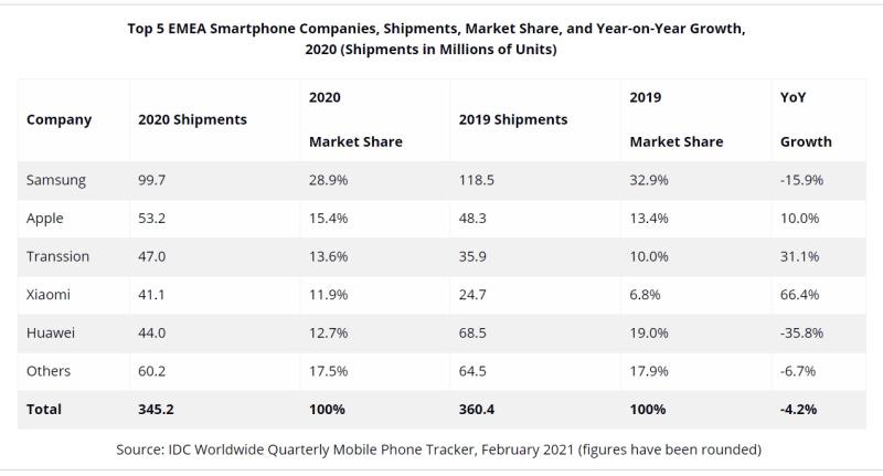 2 IDC EMEA Smartphone report for 2020